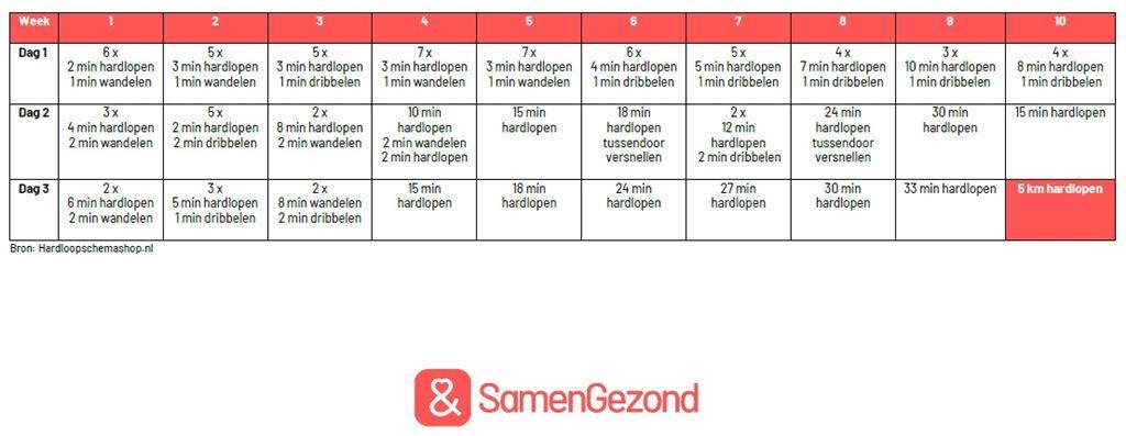 Basisschema 5km hardlopen SamenGezond